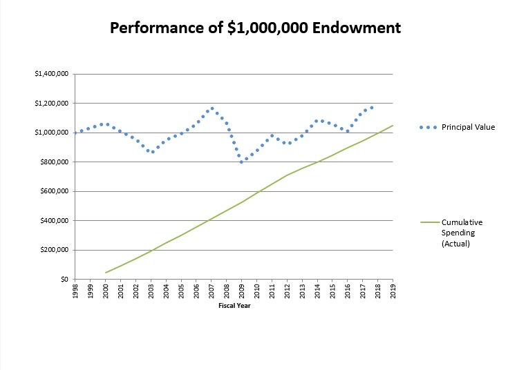 Chart showing performance of $1,00,000 endowment