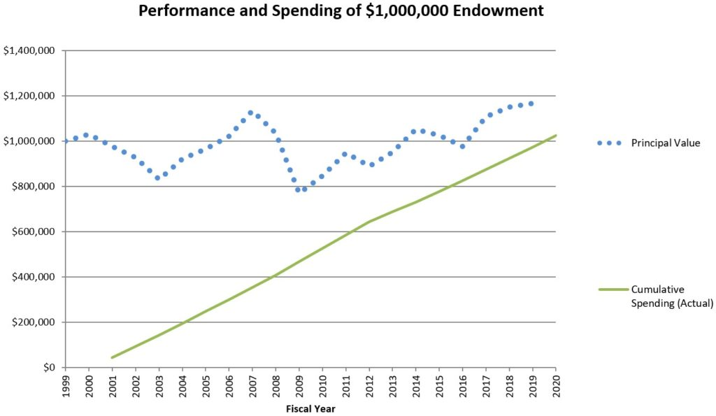 performance and spending of $1,000,000 endowment